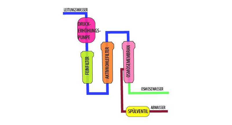 Was ist eine Osmoseanlage-Osmoseanlage Aufbau