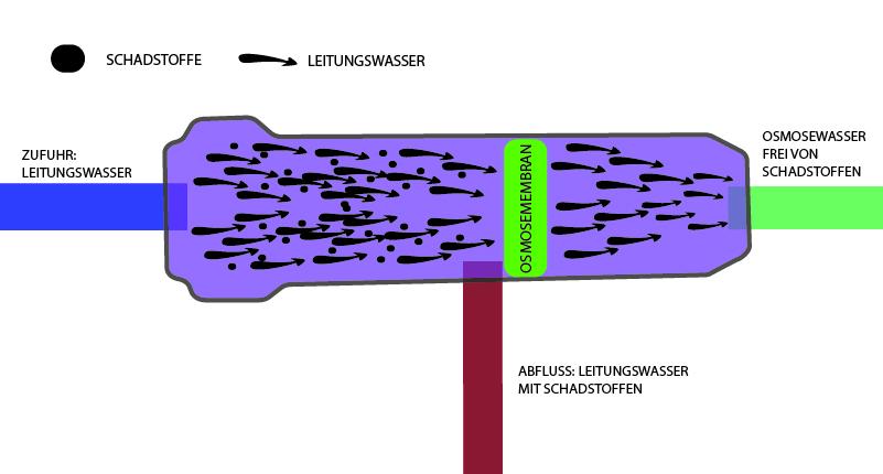 Was ist eine Osmoseanlage-Wie funktioniert die Umkehrosmose