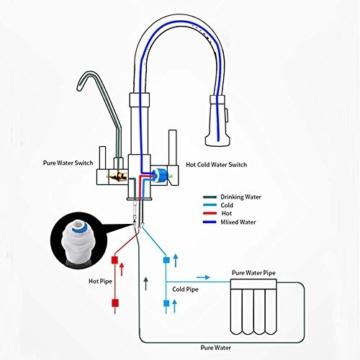 Onyzpily Gebürstetes Nickel Reines Wasser Küchenarmatur mit ausziehbar Doppelgriff Heißes und kaltes Trinkwasser 3-Wege-Filter Küchenmischbatterien - 7